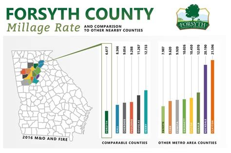 tax rate approved forysth county schools forsyth news