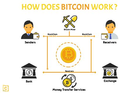 Use bitcoin to pay them and rate your experience to help them gain more. What is Bitcoin and how does Bitcoin work?