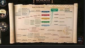 Pinball Code Mind Map    Flowchart - General
