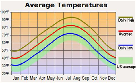 normal temp range file average monthly temperature for rock arkansas png