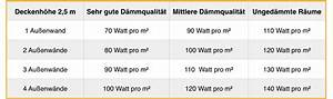 Infrarotheizung Leistung Berechnen : infrarotheizung heizlast berechnen ir experten ~ Themetempest.com Abrechnung