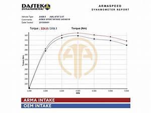Armaspeed Intake Kit Audi A4 B8 Hyper Flow Carbon Fiber