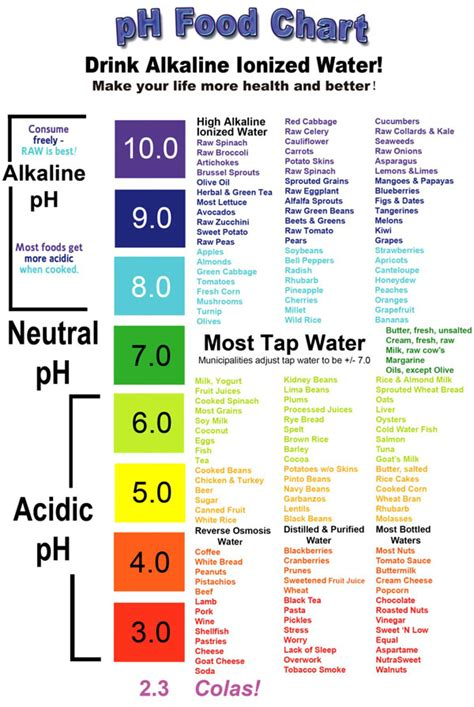 Arrange The Different Parts Of A Résumé In The Correct Order by Alkaline Acidic Charts And Vegan