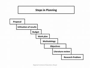 Steps In Educational Research