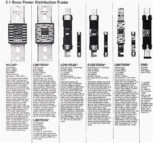 Fuse Types Chart