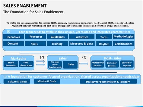 sales enablement powerpoint template sketchmabble