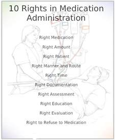 1.0 Rights Medication Administration