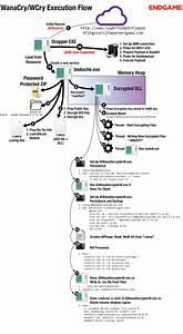 Wannacry Execution Workflow   Howtohack