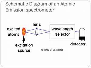 Ppt - Atomic Absorption  U0026 Atomic Emission Spectroscopy Powerpoint Presentation