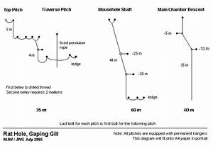 Gaping Gill  Rat Hole Rigging Guide