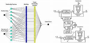 Neural Network Structure And Control Methodology Of Quarter Car