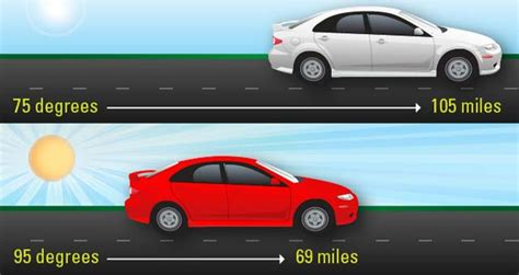 temperatures affect electric vehicle driving range infographic