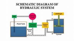 Hydraulic Contol System