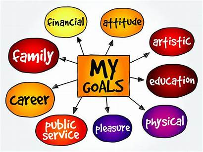 Goals Goal Setting Achieve Important Success Map