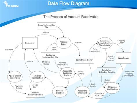Types Of Flowchart Flowchart Jam Kerja Bilangan Prima Java Login Sistem While Loop Example Online Method Flow Chart Represent Legend On