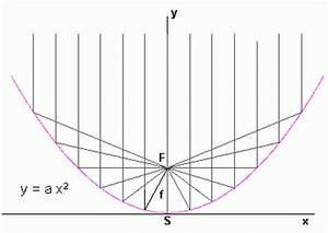 Parabel Rechnung : die parabel hat eine bemerkenswerte eigenschaft die beim hohlspiegel und autoscheinwerfer ~ Themetempest.com Abrechnung