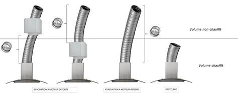 groupe d extraction cuisine eléments sensibles rt2012 focus sur la hotte de cuisine