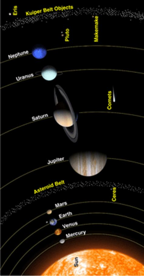 Solar System Diagram Without Pluto by All About Pluto Nasa Space Place