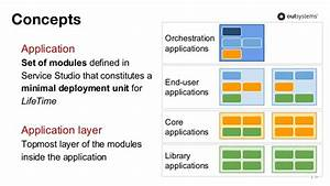 Training Webinar  Fitting Outsystems Applications Into