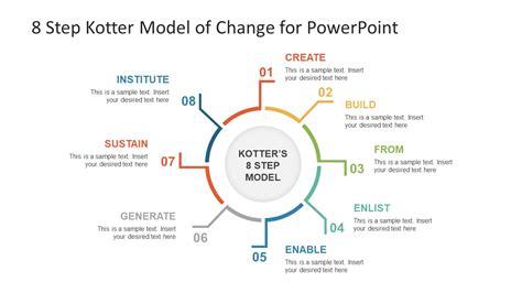 Kotter Steps by 8 Step Kotter Model Of Change Powerpoint Template Slidemodel