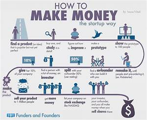 How To Make Money Online [6 #infographics] / Digital ...