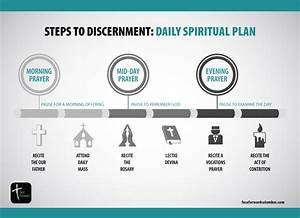 Steps To Discernment  Daily Spiritual Plan