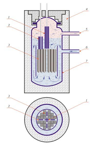Ядерный реактор Wikiwand . Физические принципы работы