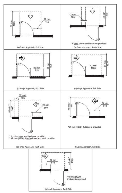 ada door clearance ada door clearance requirements bdcs doors