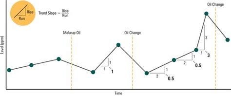 Statistically Derived Rateofchange Oil Analysis Limits And Alarms