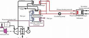 Schematic Diagram Of The Flue Gas Heat Recovery In The