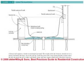 Thinset For Porcelain Tile On Concrete by Installing A Bathtub Surround 171 Bathroom Design