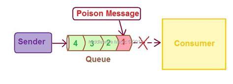 steps to configure error queue on weblogic server 171 weblogic