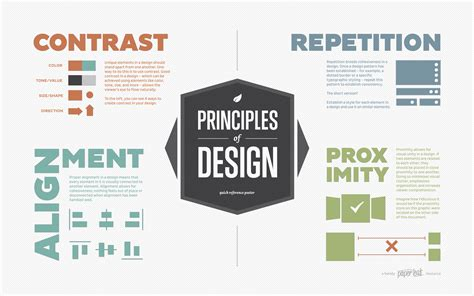principles of design principles of design poster an infographic by paper leaf