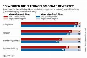 Elterngeld Berechnen Bayern : elterngeld zu lange elternzeit ist schlecht f r die karriere die welt ~ Themetempest.com Abrechnung