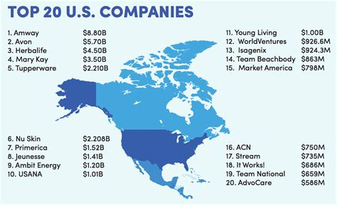 Top 100 MLM Network Marketing Companies In The World