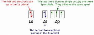 Which One Of The Following Is The Correct Orbital Diagram