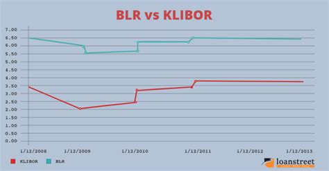 Klibor Home Loans Explained
