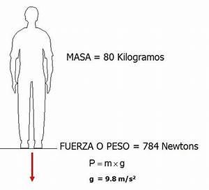 ¿Qué diferencia hay entre peso y masa? Respuestas Tips