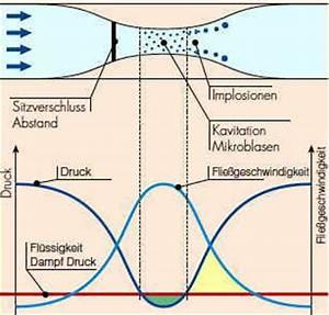 Dampfdruck Berechnen : zulaufdruck haltedruck kavitation ~ Themetempest.com Abrechnung
