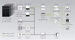 Sma Sunny Tripower Storage System