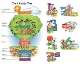 7 Habits of Happy Kids Habit 3