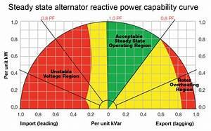 Calculate The True Power Reactive Apparent Chegg Com