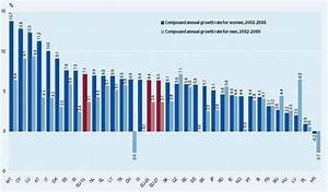 Malta with highest growth in female researchers in the EU