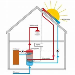 Energie Wasser Erwärmen : w rmegewinnung ber solarthermie direkt von der sonne ist mit das effektivste was es gibt um ~ Frokenaadalensverden.com Haus und Dekorationen