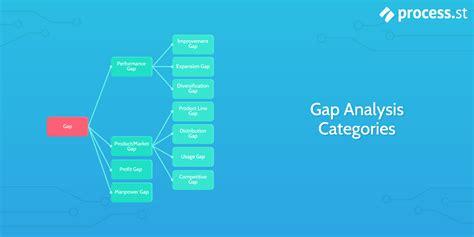 Gap Analysis: How to Bridge the Gap Between Performance ...
