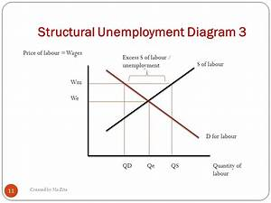 Types  U0026 Causes Of Unemployment
