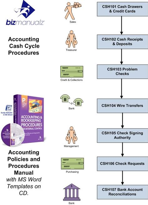 Accounting Policies And Procedures Template Free by Policies Procedures