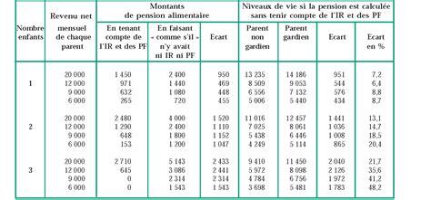 montant pension alimentaire caf 28 images pension alimentaire et caf gipa la r 233 ponse de