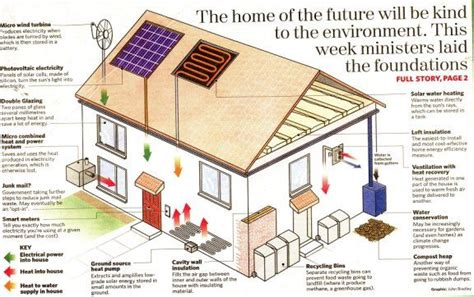 house plans green 58 best images about sustainable architecture on