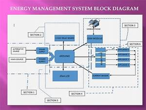 Energy Management System For Residential Building